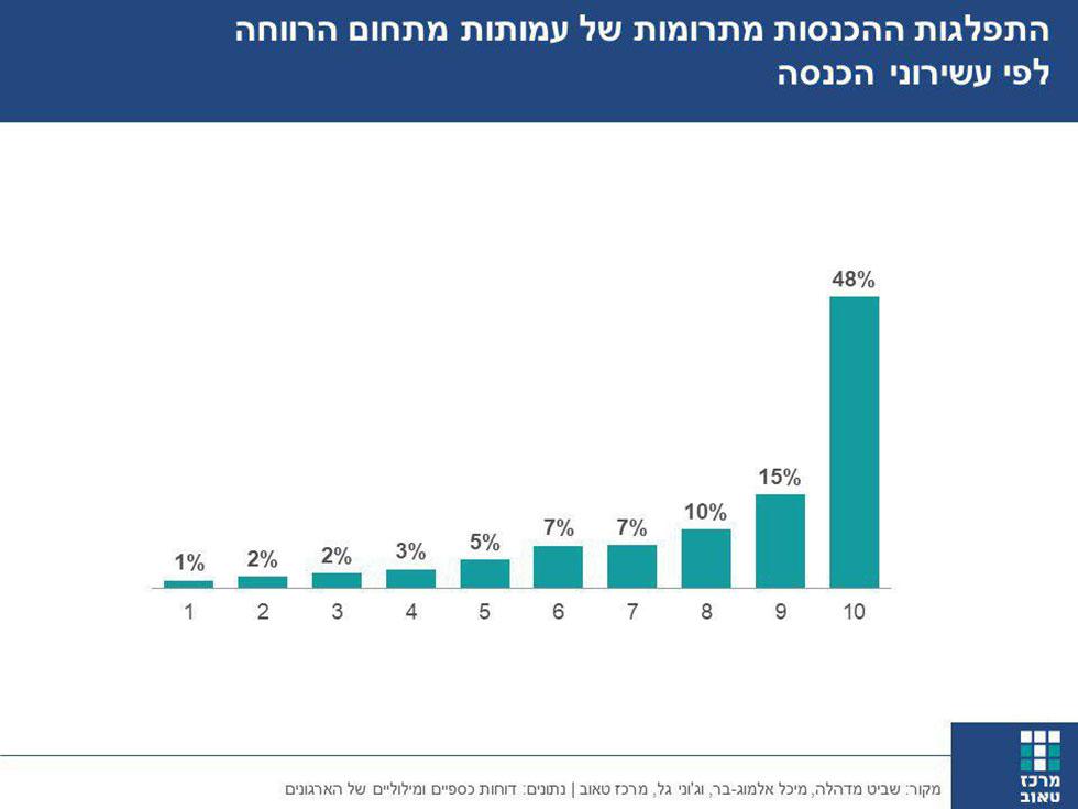 התפלגות ההכנסות מתרומות של עמותות מתחום הרווחה לפי עשירוני הכנסה ()