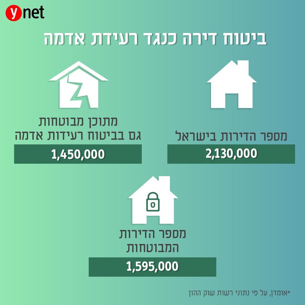 אינפו: ביטוח דירה כנגד רעידת אדמה (על פי נתוני רשות שוק ההון)