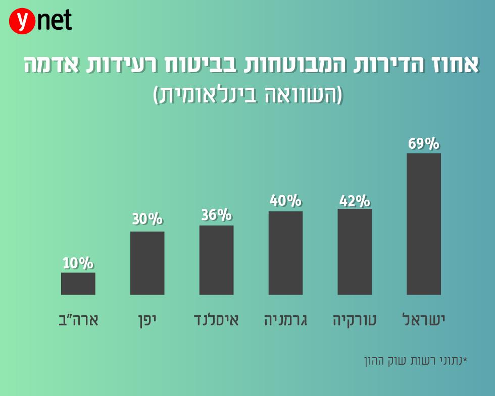 אחוז הדירות המבוטחות בביטוח רעידת אדמה (השוואה בינלאומית) (נתוני רשות שוק ההון)