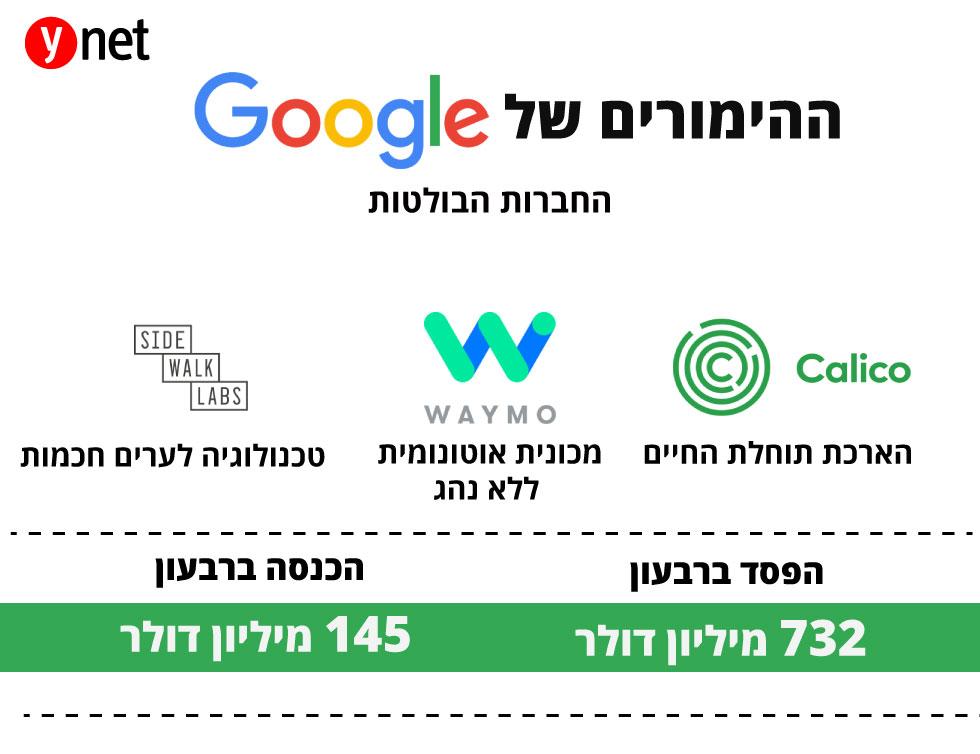 ההימורים של גוגל ()
