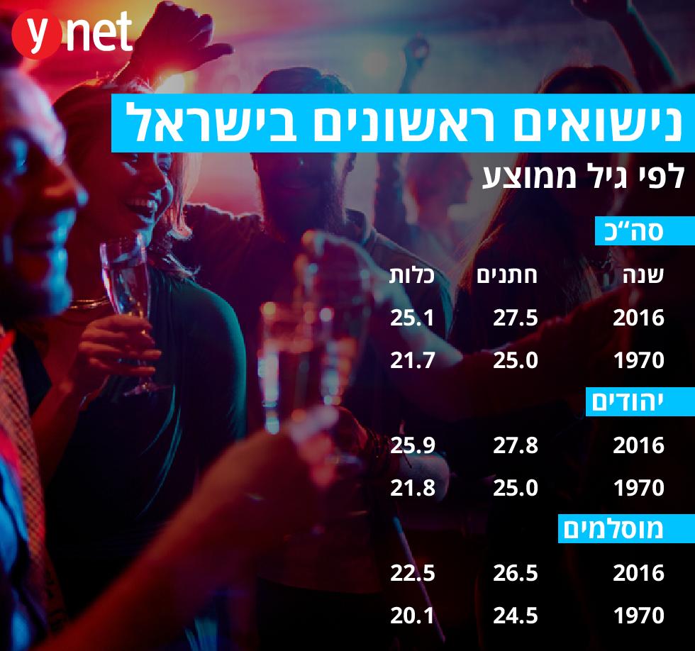 נישואים ראשונים בישראל (צילום: shutterstock)