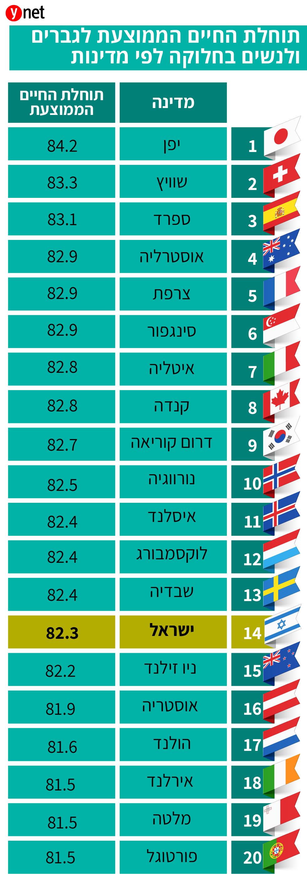 טבלה: תוחלת חיים ממוצעת לפי מדינות (ארגון הבריאות העולמי)