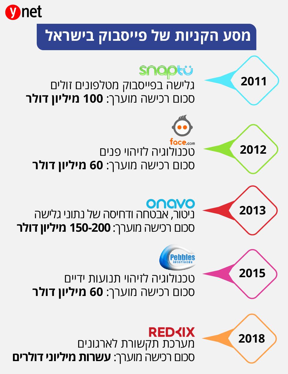 מסע הקניות של פייסבוק בישראל ()