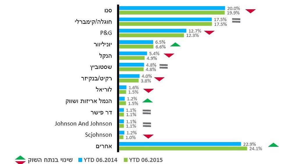 נילסן מחצית ראשונה של 2015 שוק מוצרי הצריכה  (מקור הנתונים: נילסן)