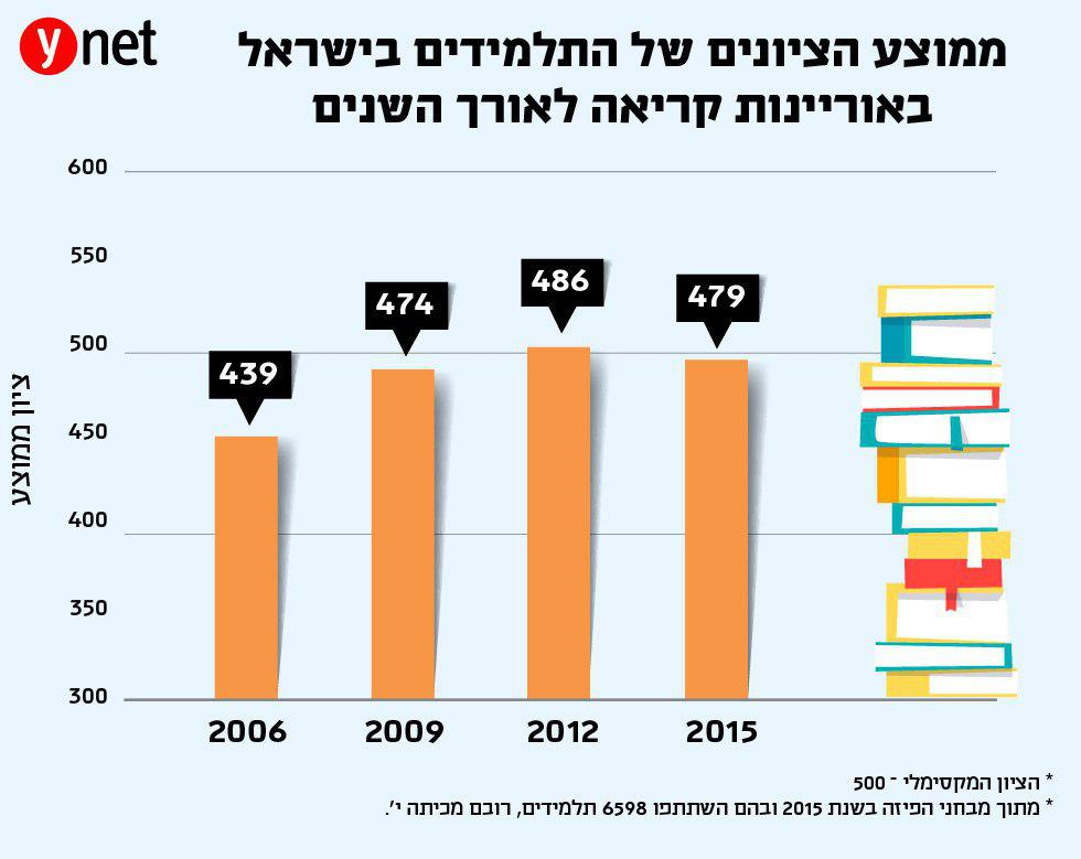 ממוצע הציונים של התלמידים בישראל באויינות קריאה לאורך השנים ()