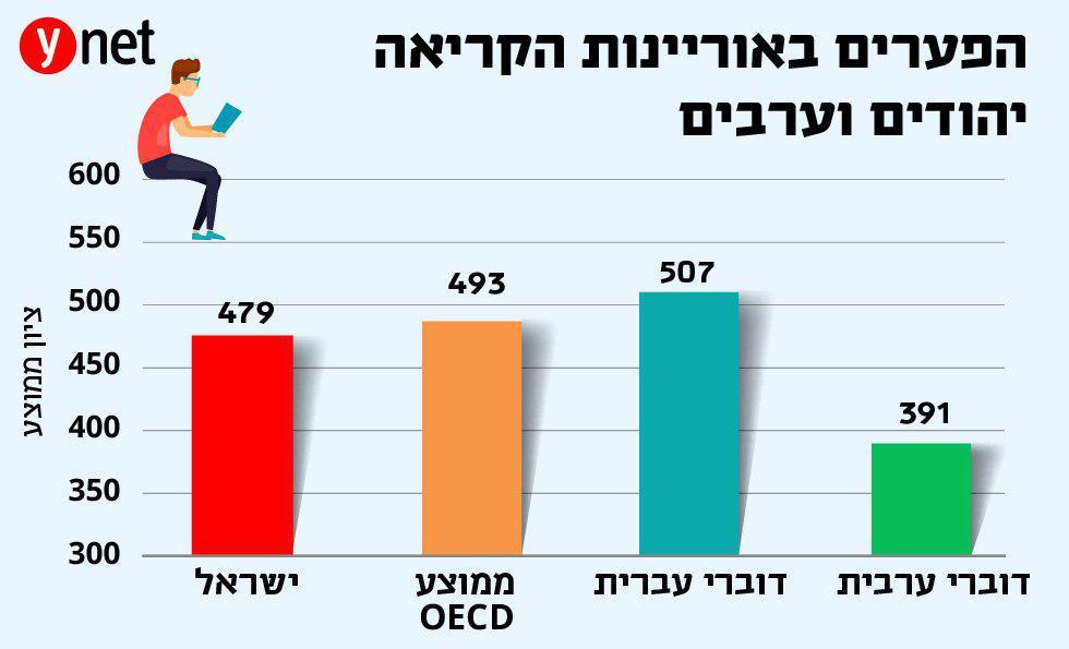 הפערים באוריינות הקריאה בין יהודים וערבים ()