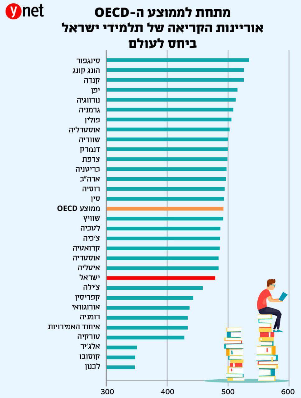 אוריינות הקריאה של תלמידי ישראל ביחס לעולם, מתחת לממוצע ה OECD ()