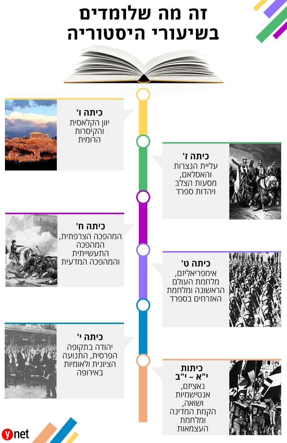 אינפו גרפיקה פרויקט לומדים לפי הספר זה מה שלומדים שיעור היסטוריה לימודים פתיחת שנת הלימודים ()
