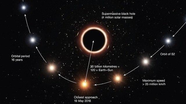 דמיית אמן המראה את אורו של הכוכב S2 מתעוות כתוצאה מכוח הכבידה של החור השחור, בדיוק כפי שחזה איינשטיין (צילום: ESO/M. Kornmesser)