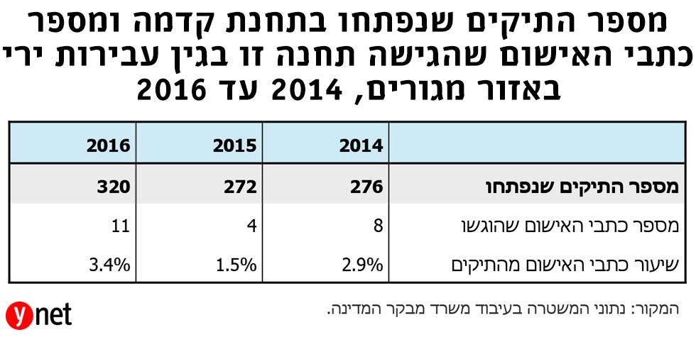 מספר התיקים שנפתחו בתחנת קדמה ומספר כתבי אישום שהגישה תחנה  זו בגין עבירות ירי באזור מגורים 2014-2016 (מתוך דו