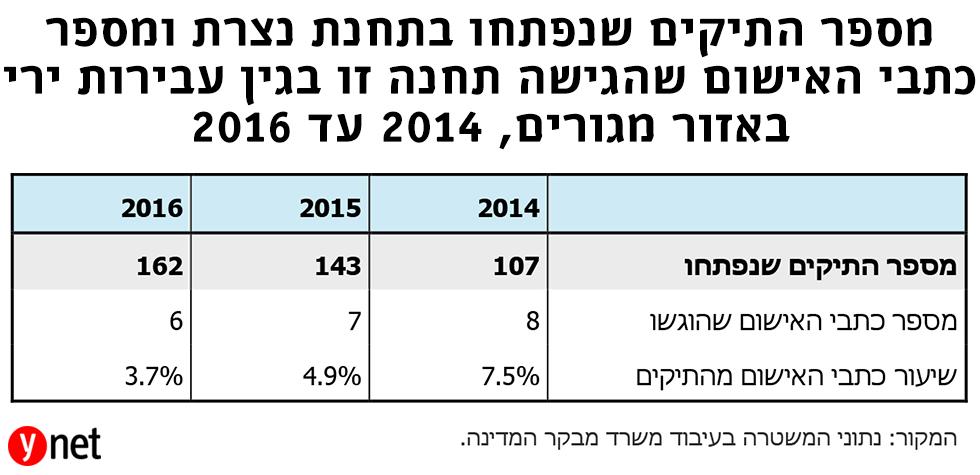 מספר התיקים שנפתחו בתחנת נצרת ומספר כתבי אישום שהגישה תחנה  זו בגין עבירות ירי באזור מגורים 2014-2016 (מתוך דו