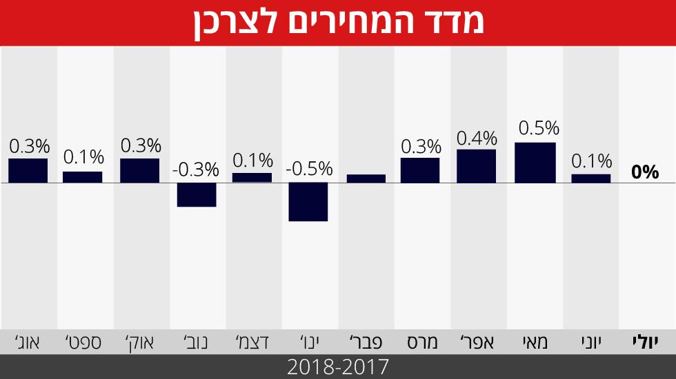 גרף: מדד המחירים לצרכן ()