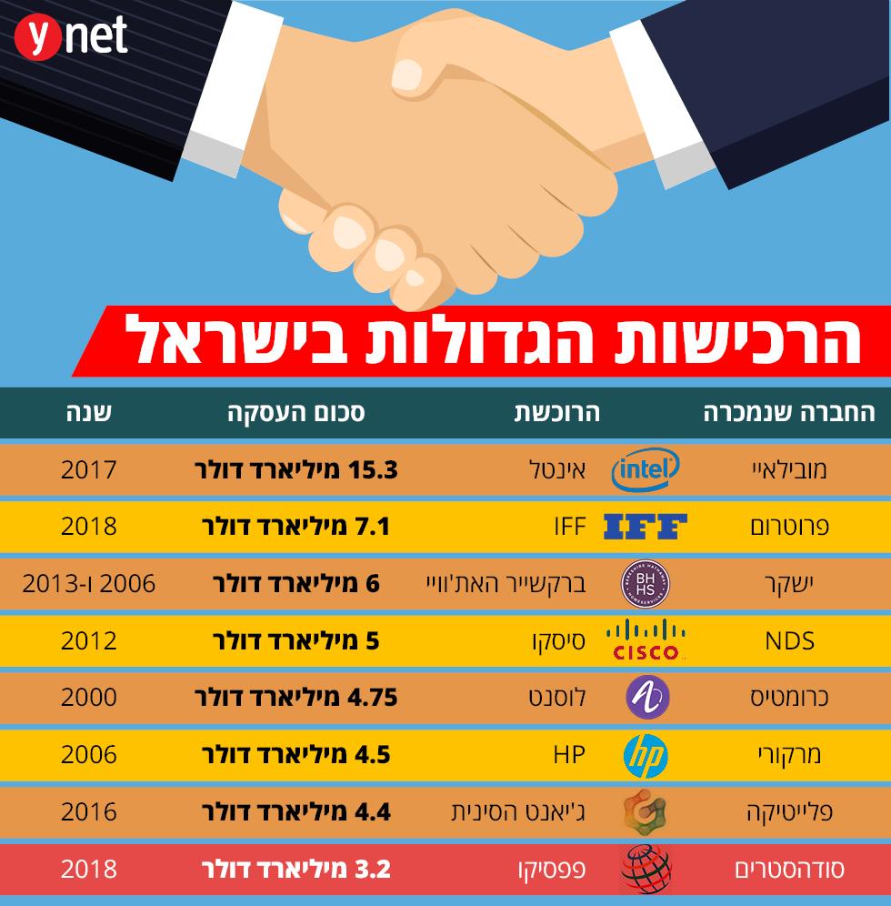 הרכישות הגדולות בישראל ()
