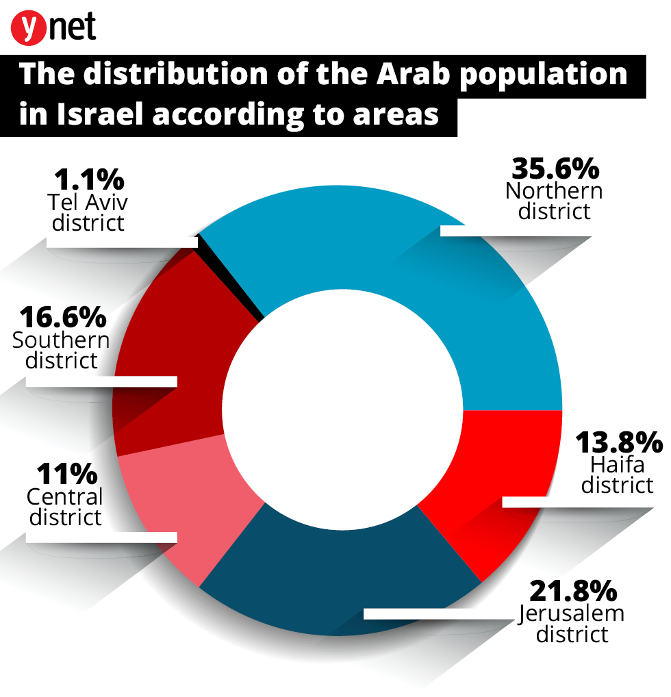 Distribution of the Arab population in Israel according to settlement