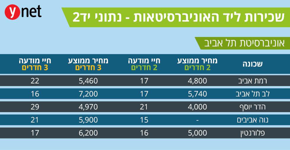 מחירי שכר דירה ליד אוניברסיטאות (נתוני יד2)