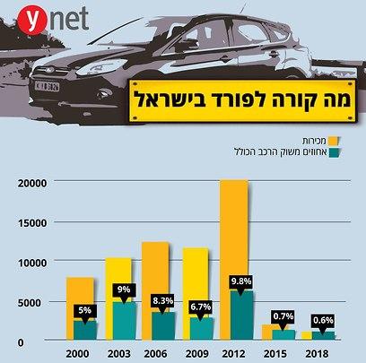 מכירות פורד בישראל ()