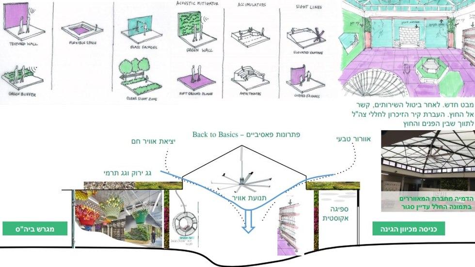 מצגת הלב הירוק של בית ספר ארזים בתל אביב ()
