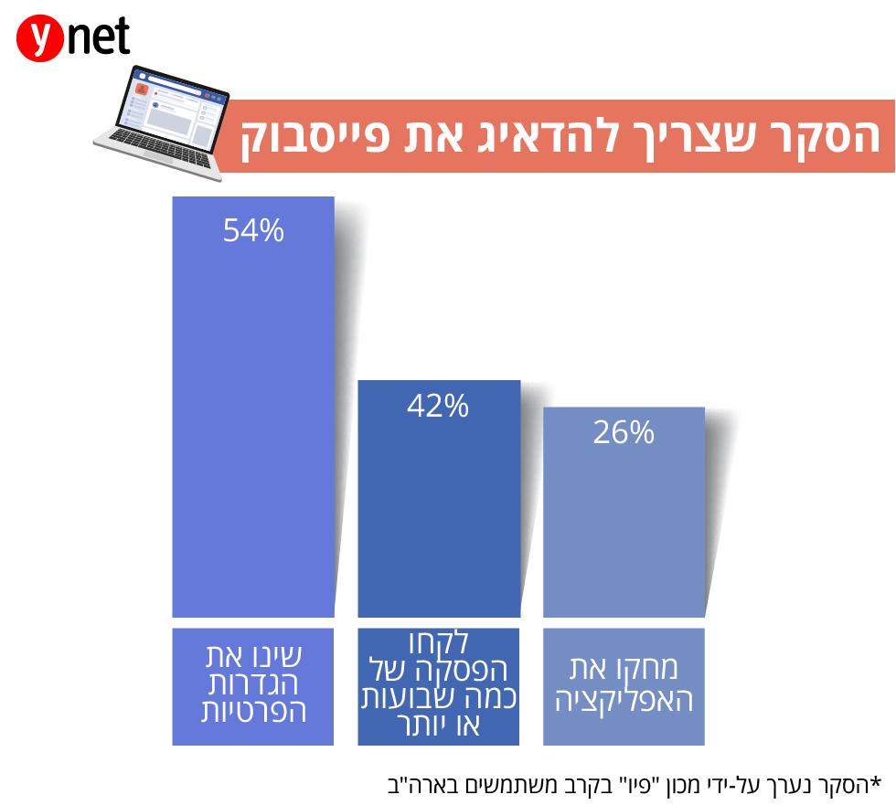 הסקר שצריך להדאיג את פייסבוק ()
