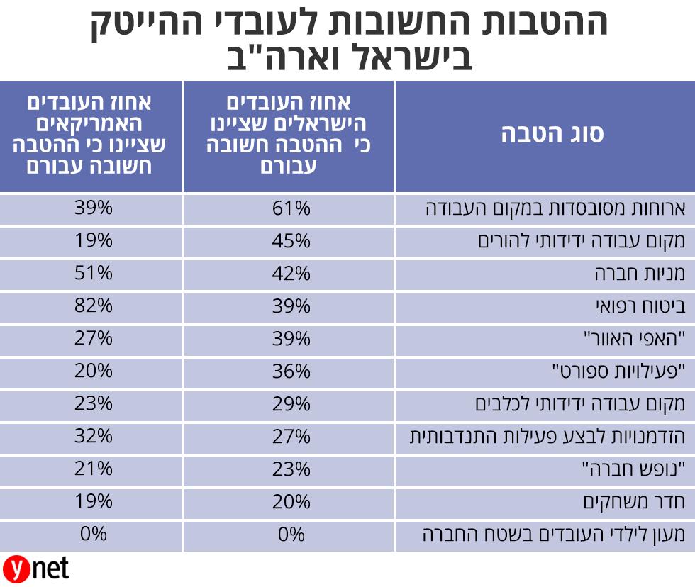 שכר ישראל ארה