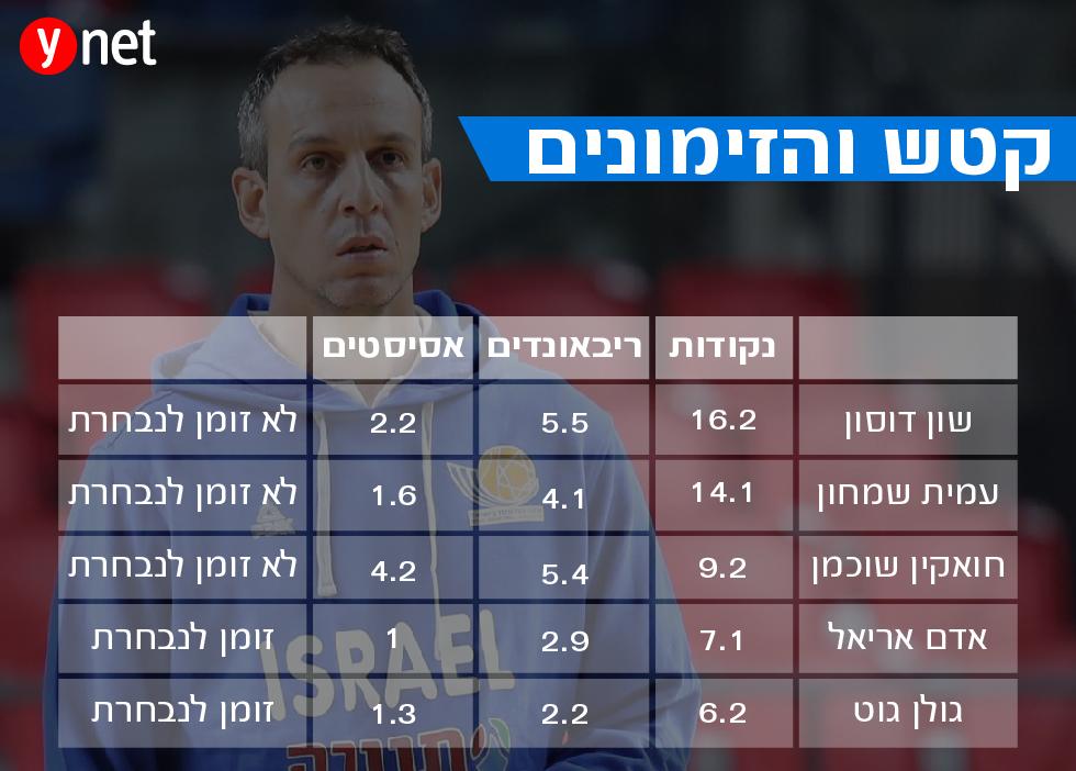אינפו נבחרת ישראל ()