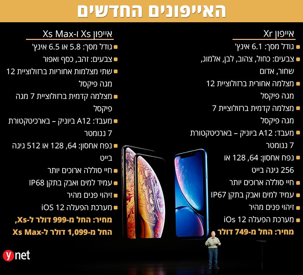 המפרטים של האייפונים החדשים  ()