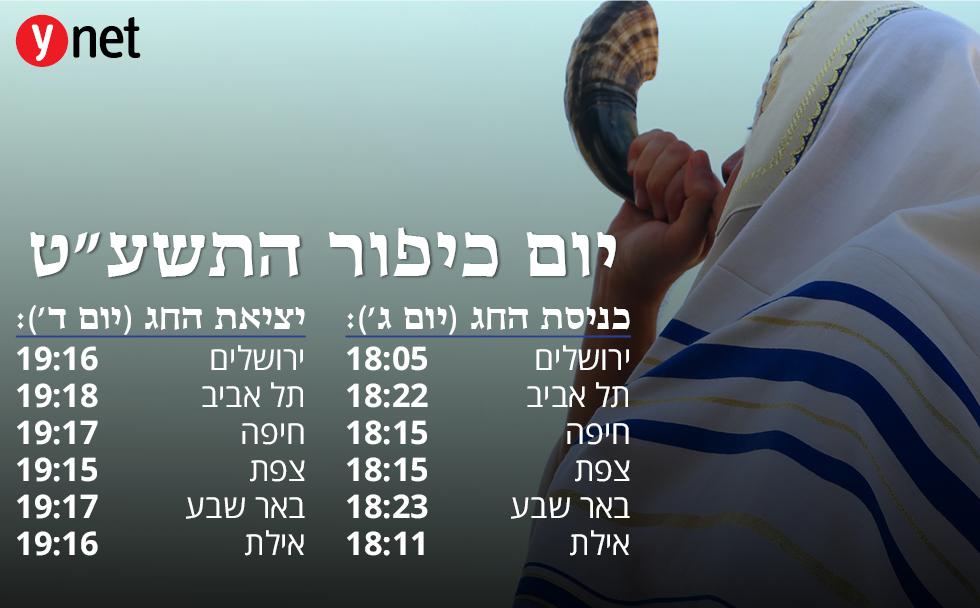 Время начала и окончания поста на иврите