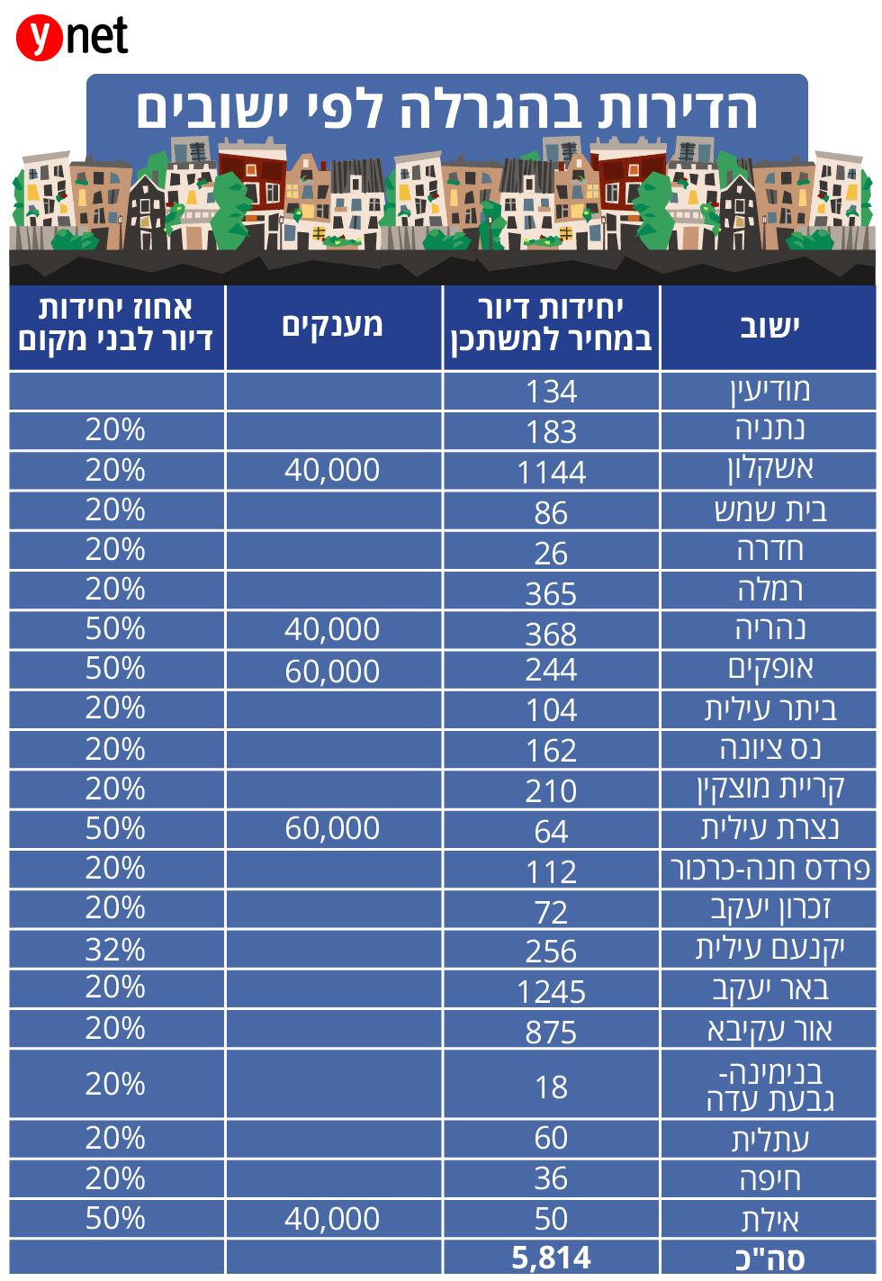 דירות בחלוקה לישובים - הגרלה 6 של מחיר למשתכן (נתונים: משרד האוצר)
