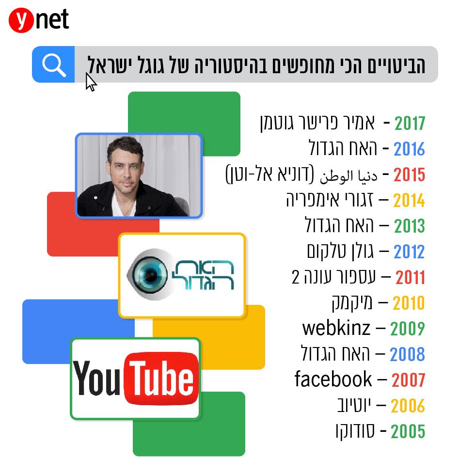 הביטויים הכי מחופשים בהיסטוריה של גוגל ישראל ()