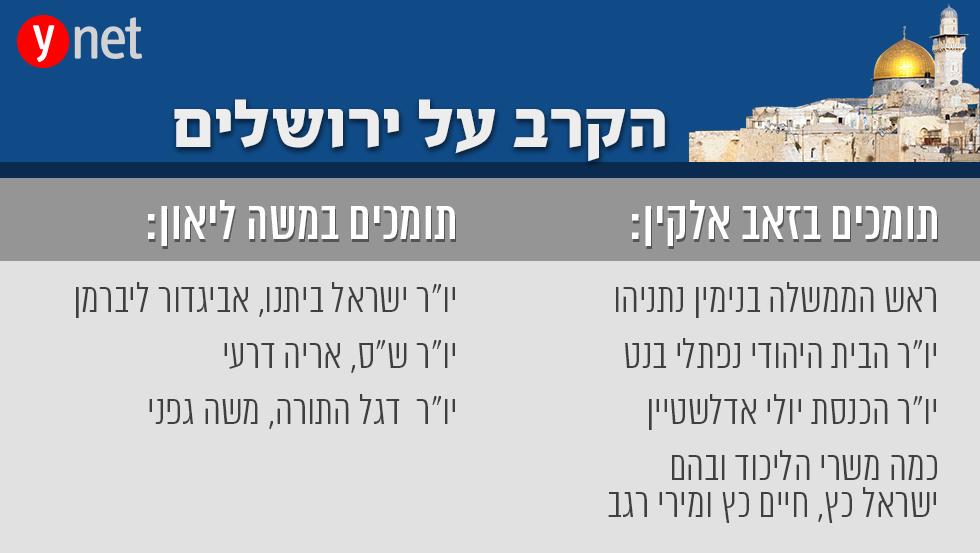 אינפו גרפיקה קרב על בחירות ב ירושלים תומכים תמיכה ב זאב אלקין ומשה ליאון  ()