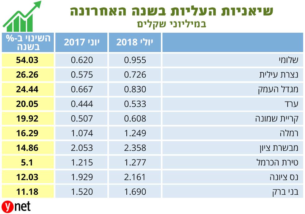 מחירי דירות 2017 ((הנתונים באדיבות: שמאית המקרקעין נחמה בוגין))
