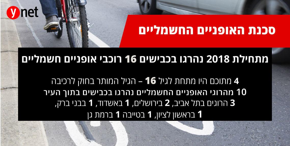 אינפו גרפיקה אופניים חשמליים סכנה הרוגים תאונה תאונות דרכים (צילום: באדיבות הרשות הלאומית לבטיחות בדרכים)