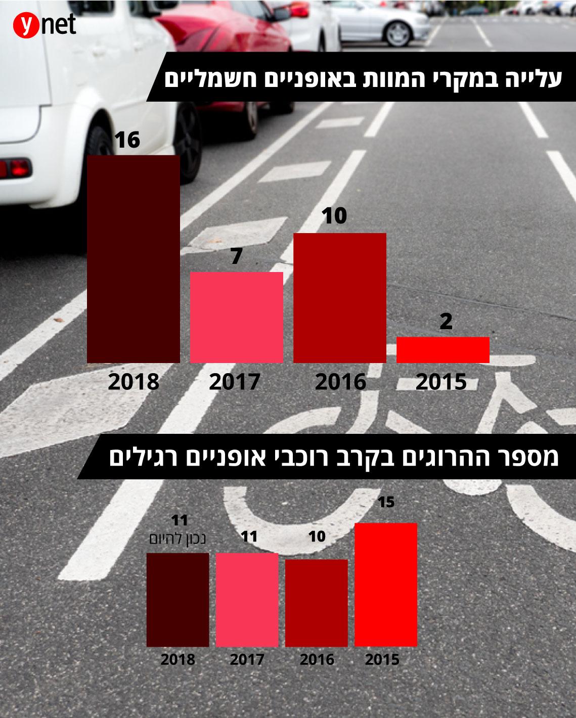 אינפו גרפיקה אופניים חשמליים סכנה הרוגים תאונה תאונות דרכים (נתונים: הרשות הלאומית לבטיחות בדרכים)