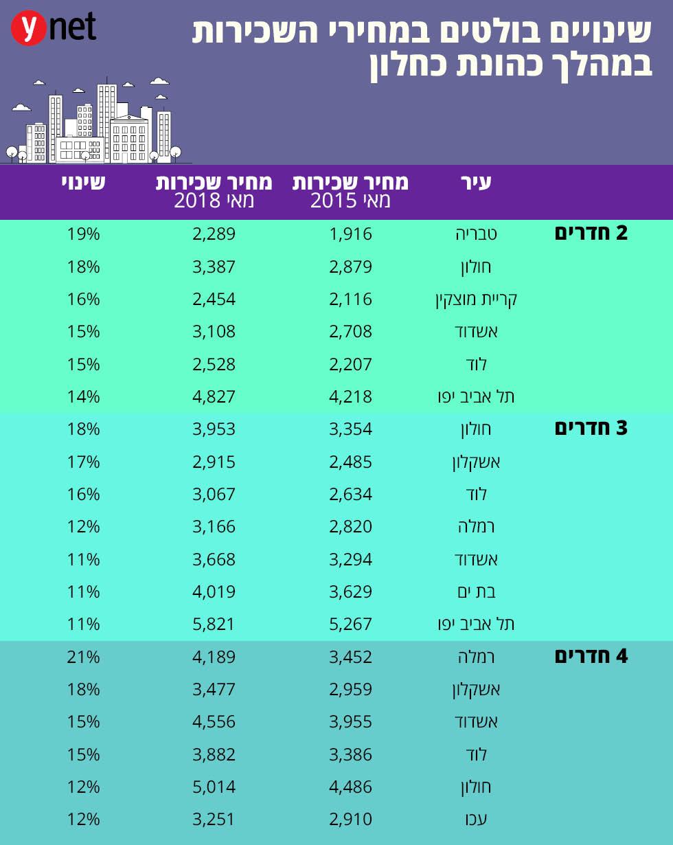 טבלה: שינוים בולטים במחירי השכירות במהלך כהונת כחלון (נתונים: יד2)