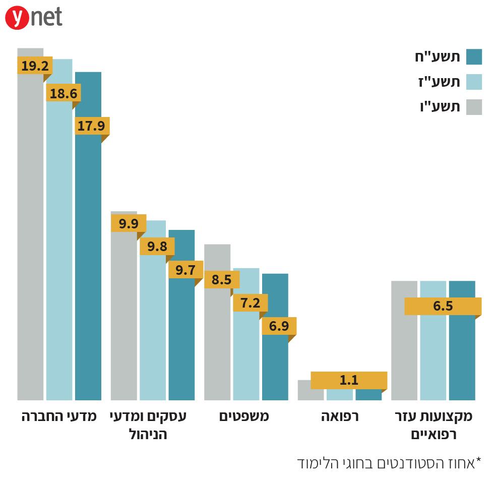 אינפו גרפיקה- אחוז הסטודנטים בחוגי הלימוד ()