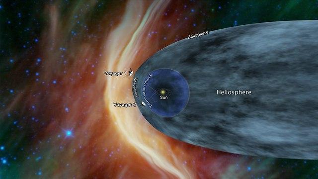 המיקום של וויאג'ר 1 ו-2 כיום (הדמיה: NASA/JPL-Caltech)