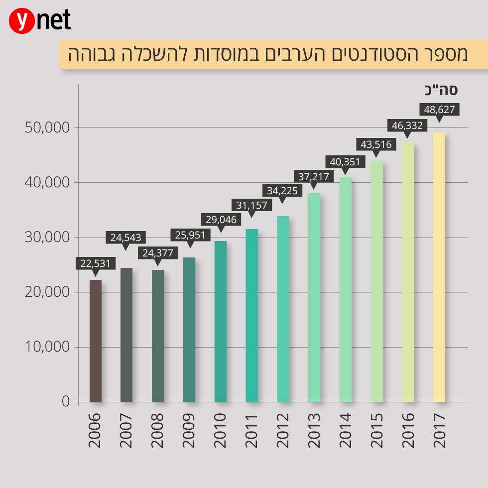 תוך עשור: זינוק של 82% במספר הסטודנטים הערבים