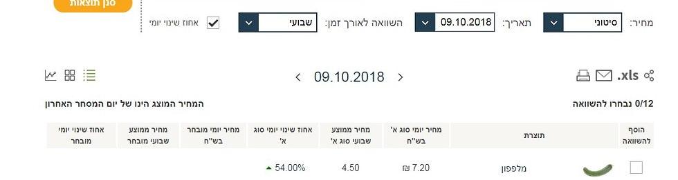 מחירי מלפפונים אוקטובר 2018 (צילום מסך)