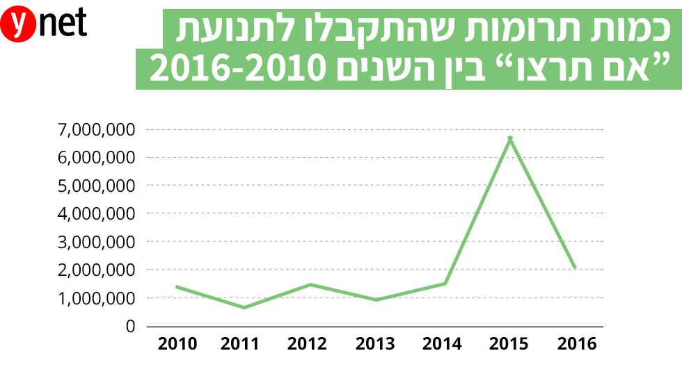 אינפו גרפיקה כמות תרומות ל תנועת אם תרצו בין 2010 ל- 2016 ()