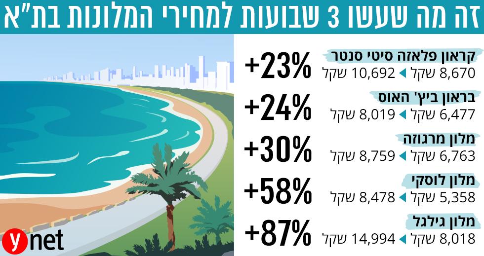 זינוק במחירי המלונות בתל אביב ()