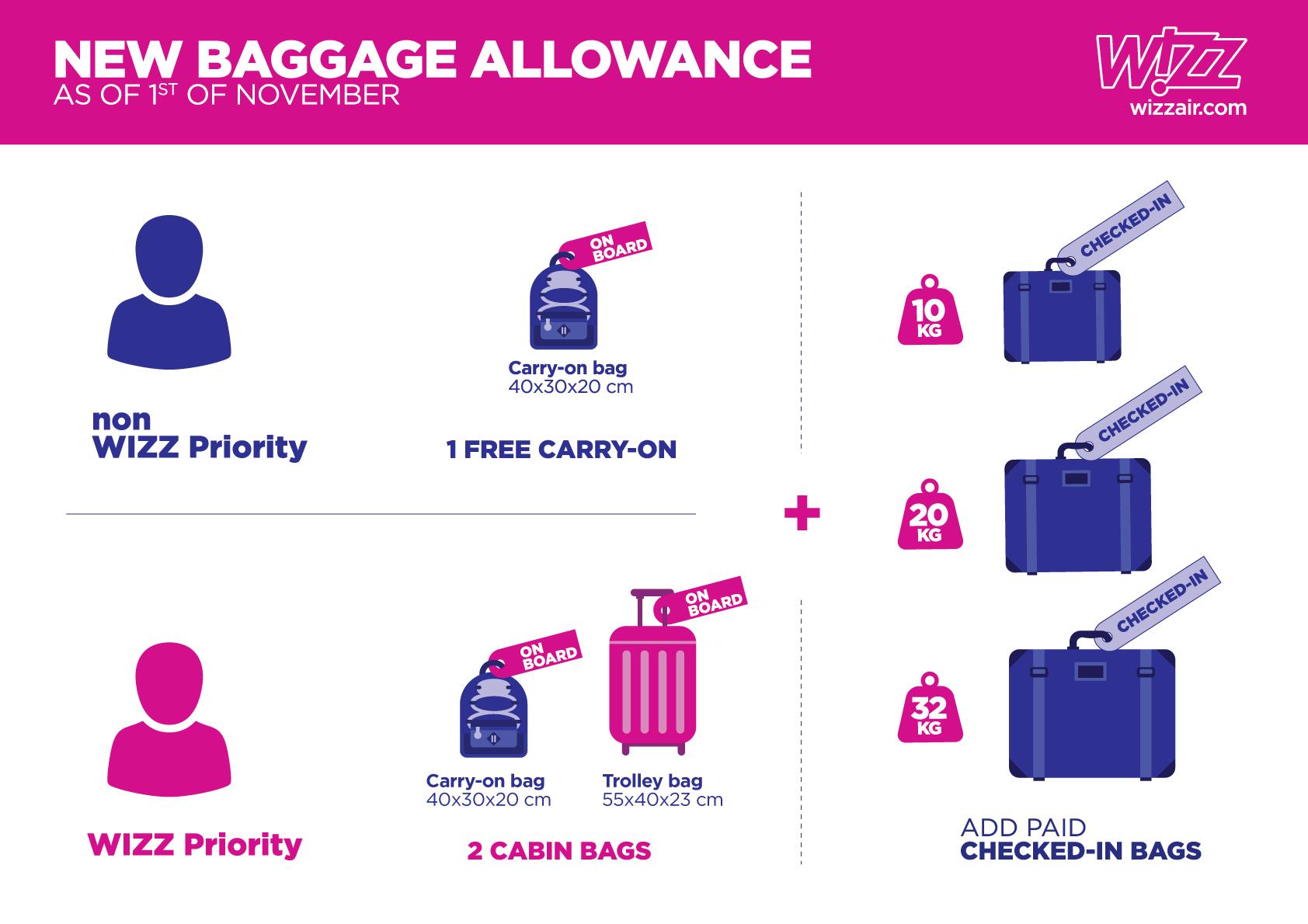 Новые правила Wizz Air