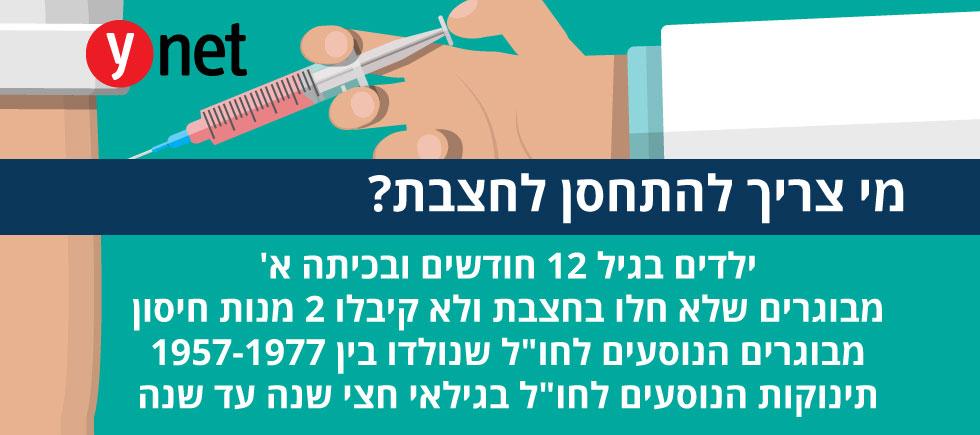 החצבת בירושלים: נבחן איסור כניסת לא מחוסנים למוסדות חינוך 55