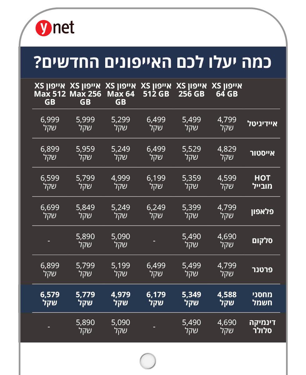 מחירי האייפונים החדשים ()