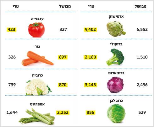 * הנתונים מתייחסים ל־100 גרם מזון ביחידות ORAC   (צילום: Shutterstock)