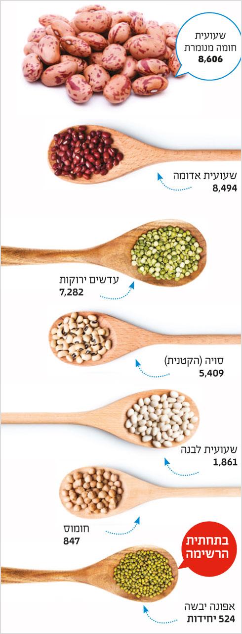 הבדלים עצומים. קטניות (צילום: Shutterstock)