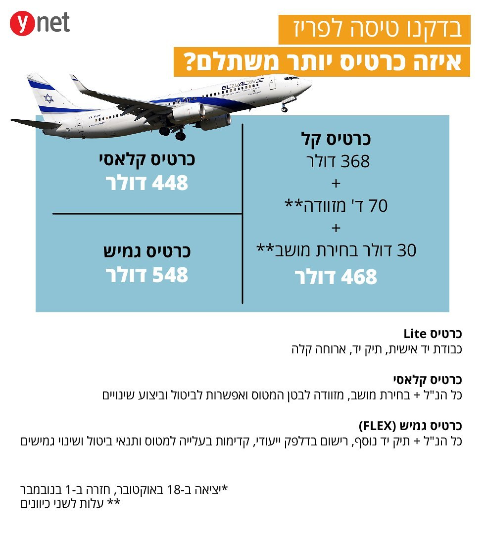 מחירי הטיסה החדשים של אל על (צילום: shutterstock)