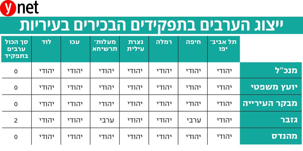 ייצוג הערבים בתפקידים הבכירים בעיריות (נתונים: