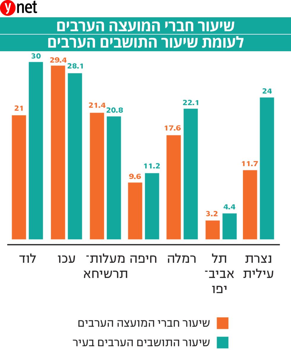 שיעור חברי המועצה הערבים לעומת שיעור התושבים הערבים (נתונים: