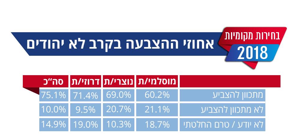 סקר בחירות רשויות מקומיות 2018  ()