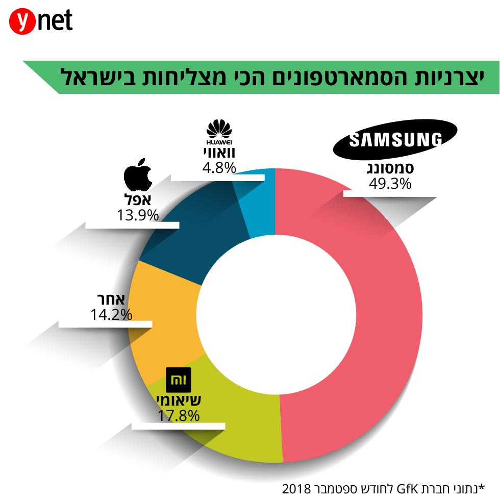 יצרניות הסמארטפונים המצליחות בישראל ()