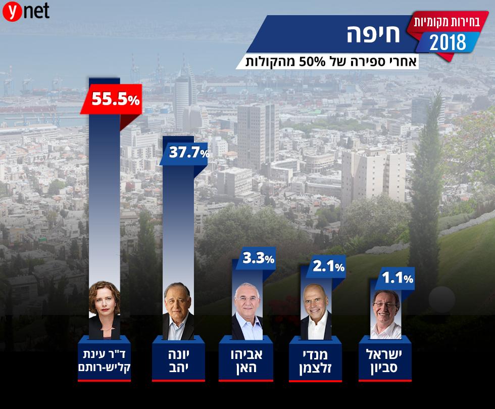 תוצאות ספירת קולות בחירות מקומיות ראשות עיריית חיפה ()